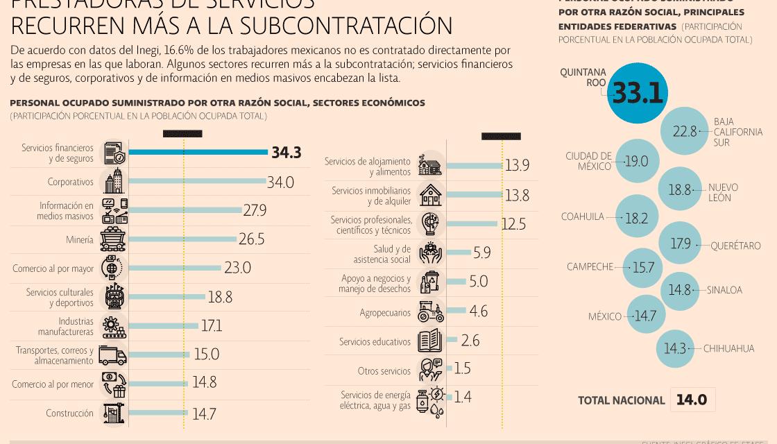 Piden nuevas reglas para el outsourcing en México