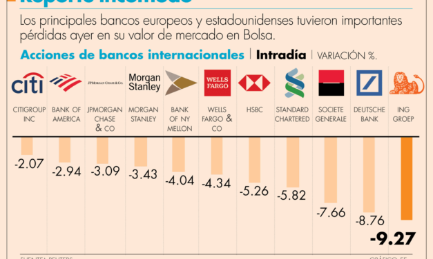 Día negro para banca global en bolsas